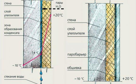 Схема утеплення стіни