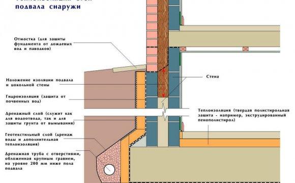 Теплоізоляція стін зовні