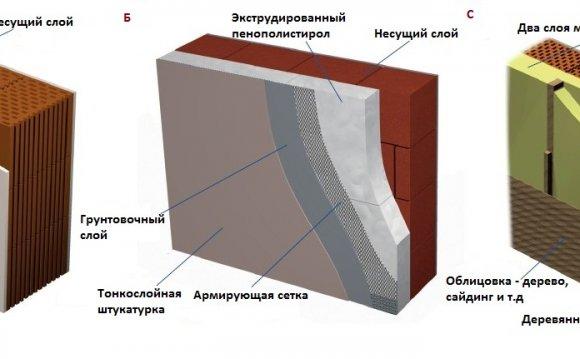 Рис. Термоизоляция стен