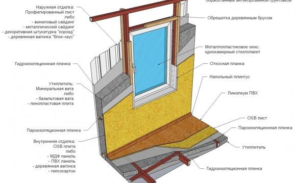 Як побудувати будинок з