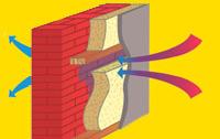 Пенофол.  Утеплення стін - парозахисту