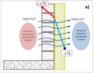 Розподіл температури по товщині стіни при утепленні зовні