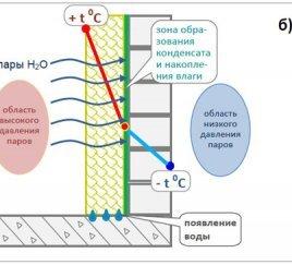 Розподіл температури по товщині стіни при утепленні зсередини