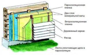 Пристрій утепленої стіни