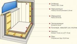 утеплення балконів інструкція